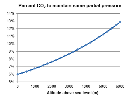 2016_Percent CO2 to maintain same partial pressure